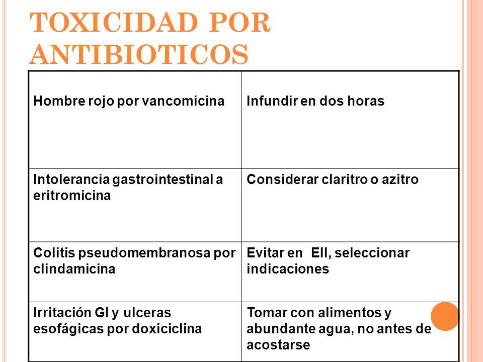 MEDIDAS PARA REDUCIR TOXICIDAD POR ANTIBIOTICOS