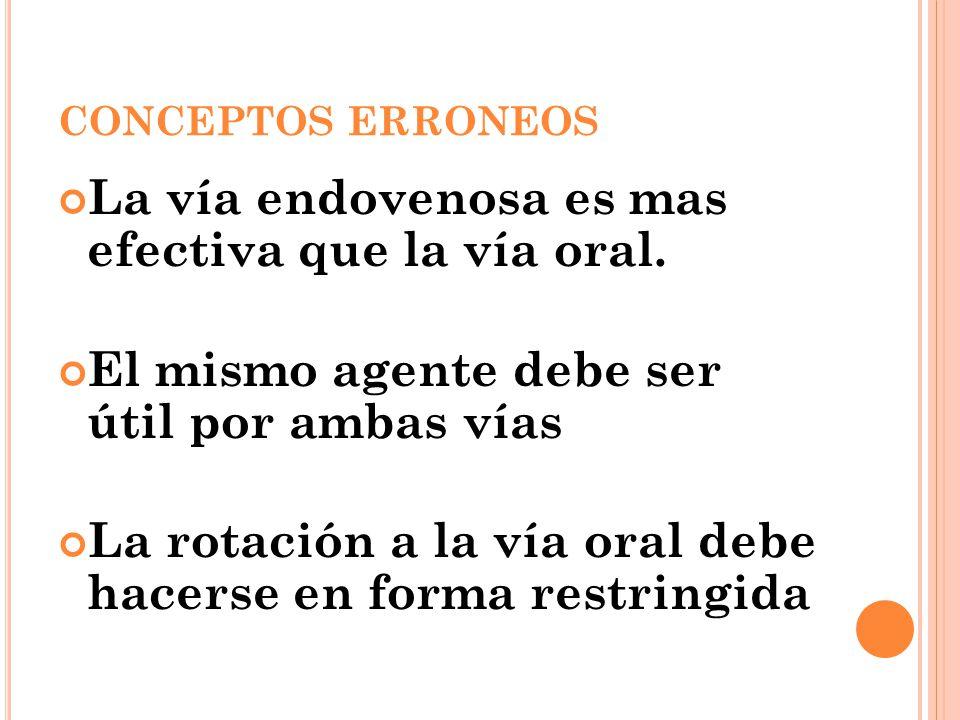 La vía endovenosa es mas efectiva que la vía oral.