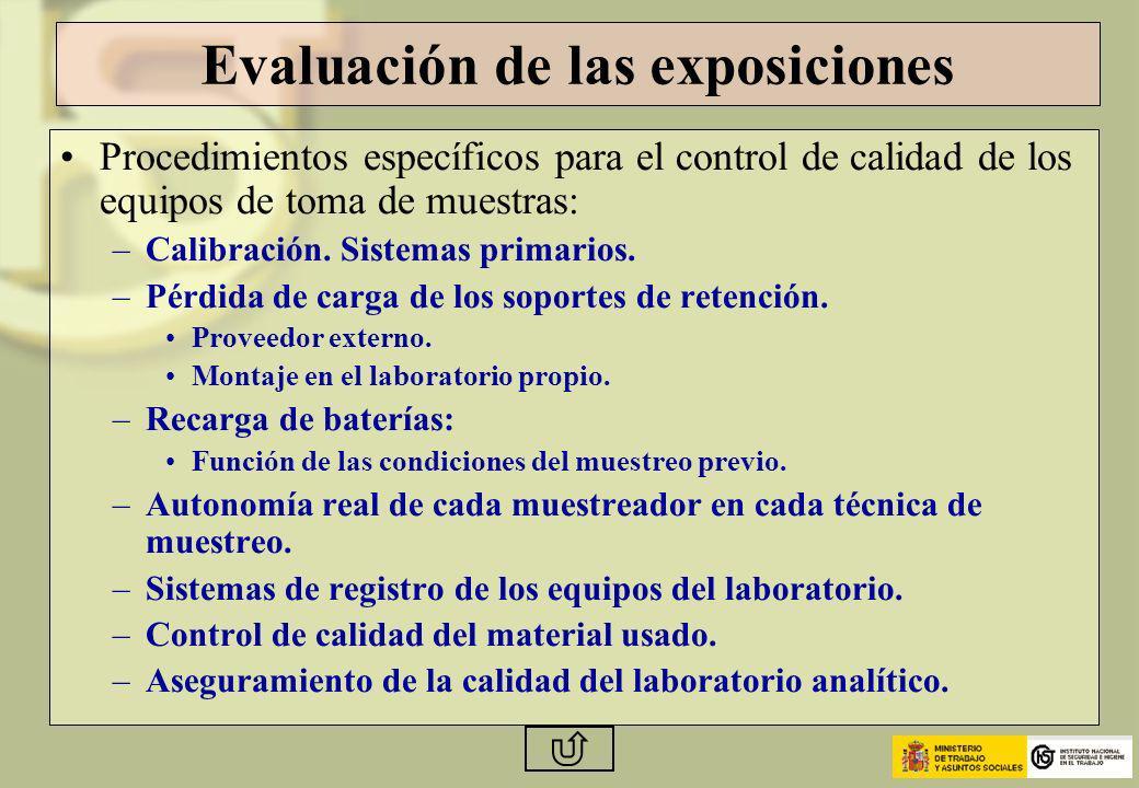 Evaluación de las exposiciones