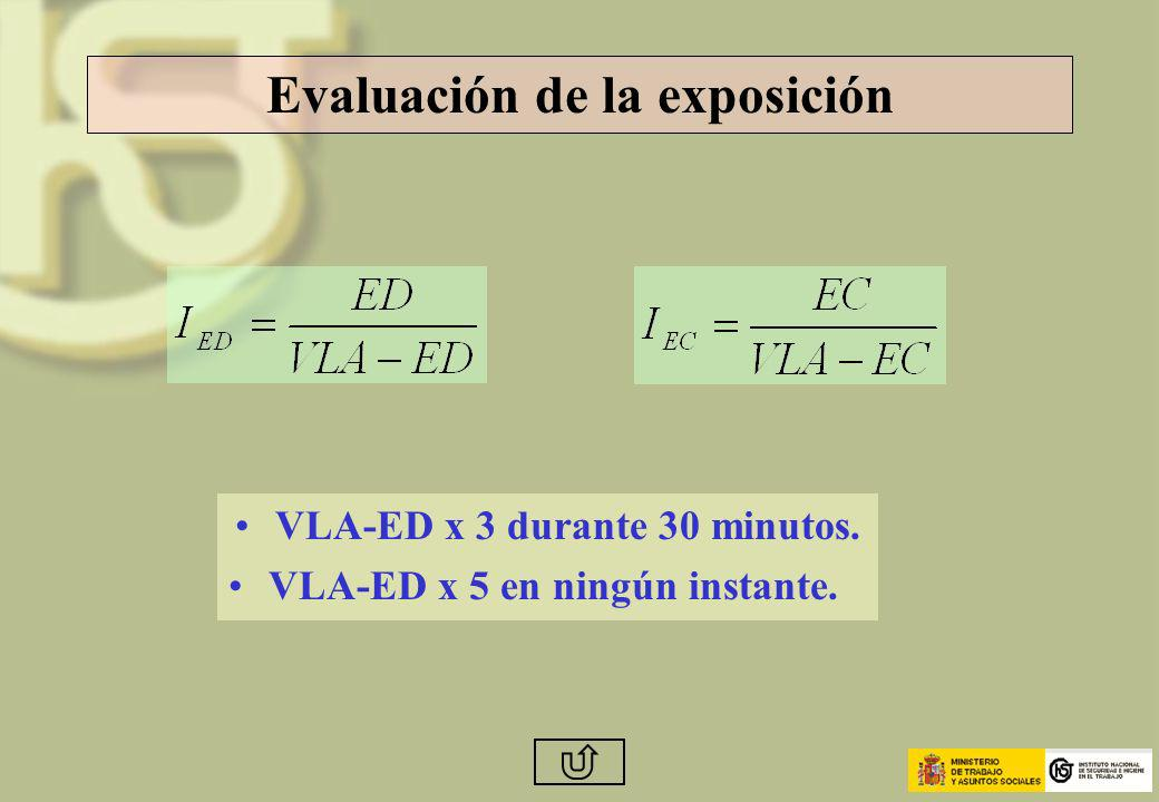 Evaluación de la exposición