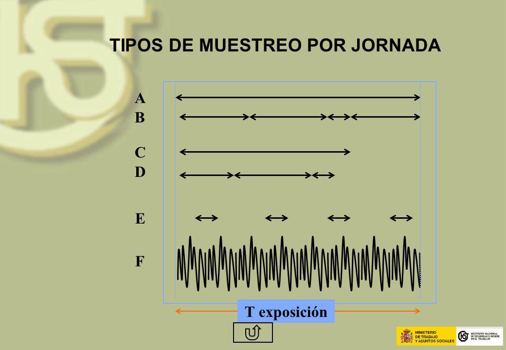 TIPOS DE MUESTREO POR JORNADA