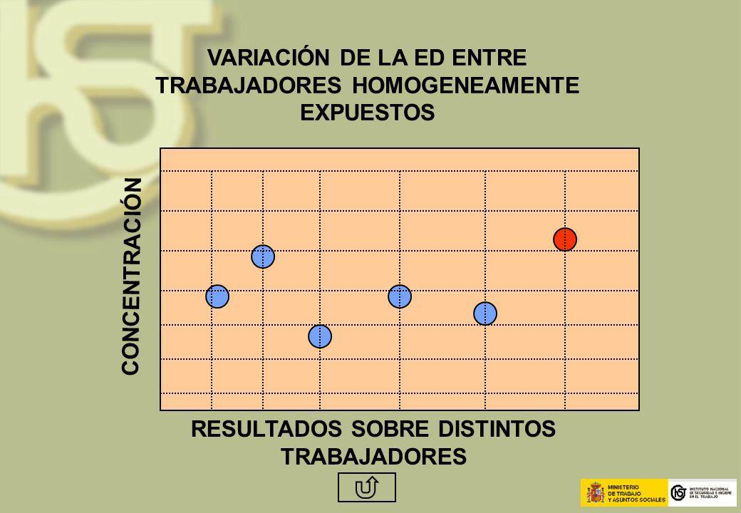 VARIACIÓN DE LA ED ENTRE TRABAJADORES HOMOGENEAMENTE EXPUESTOS