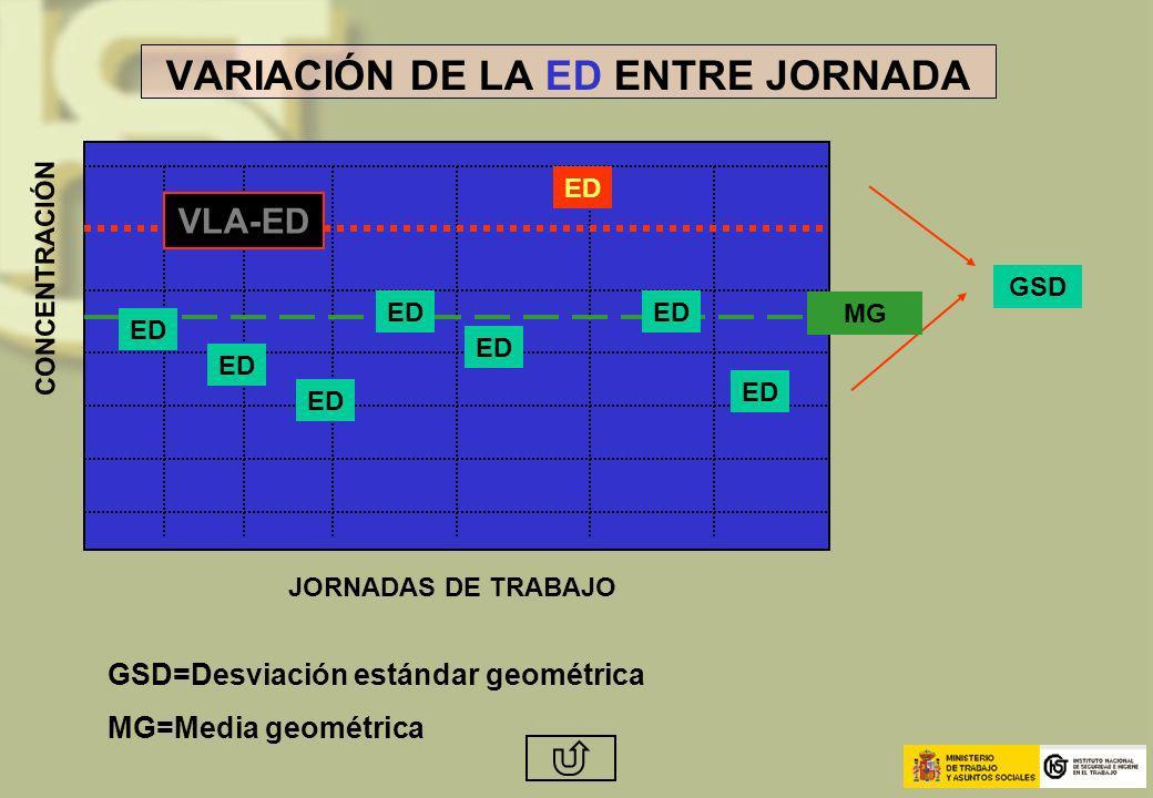 VARIACIÓN DE LA ED ENTRE JORNADA