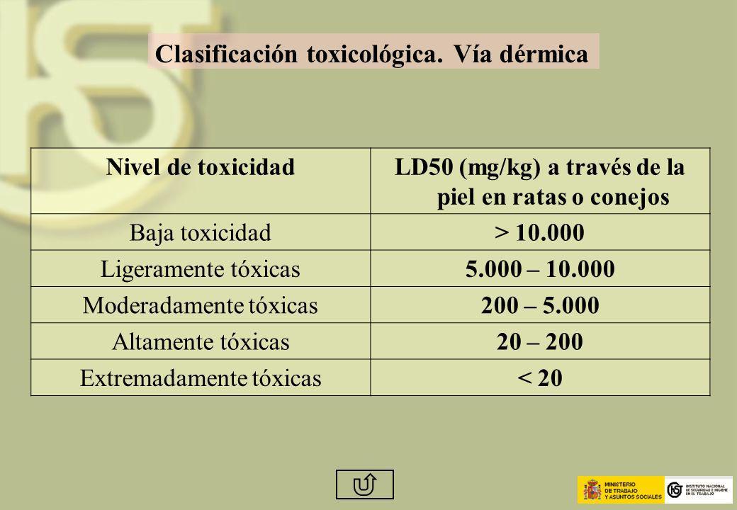 LD50 (mg/kg) a través de la piel en ratas o conejos