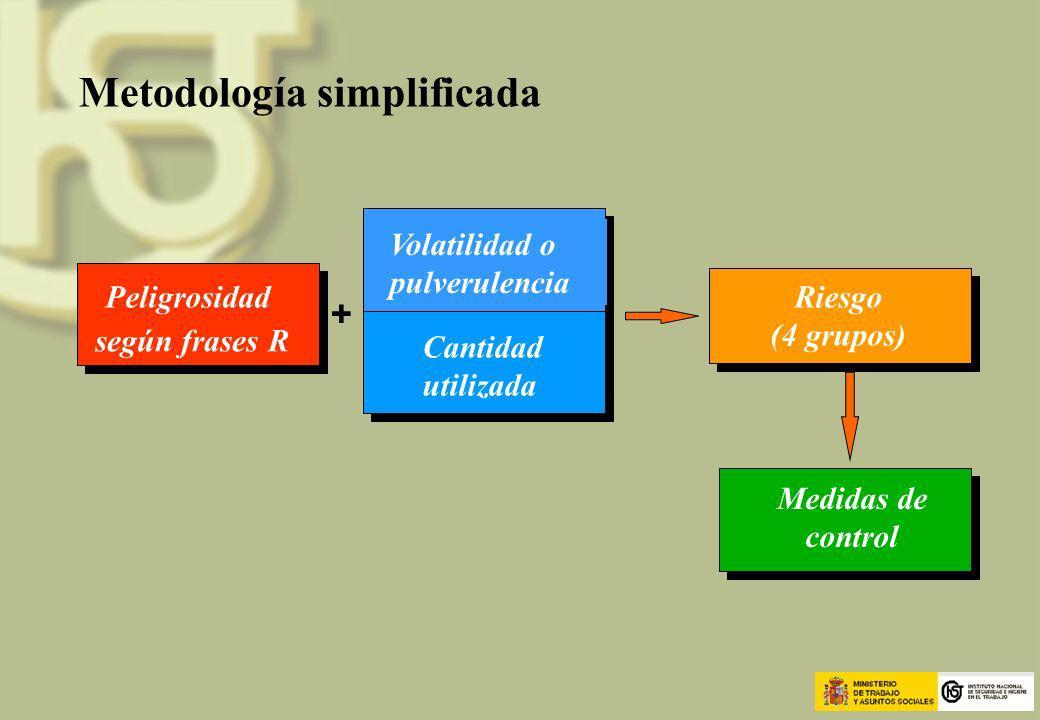 Metodología simplificada