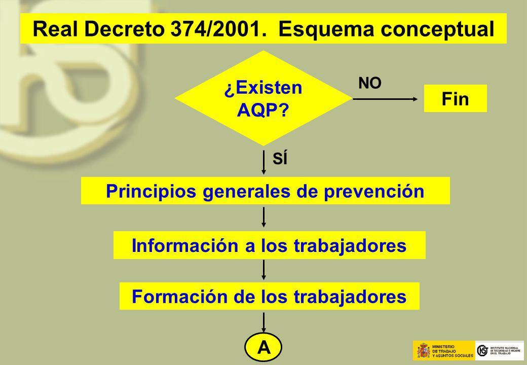 Real Decreto 374/2001. Esquema conceptual