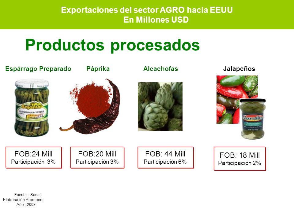 Exportaciones del sector AGRO hacia EEUU