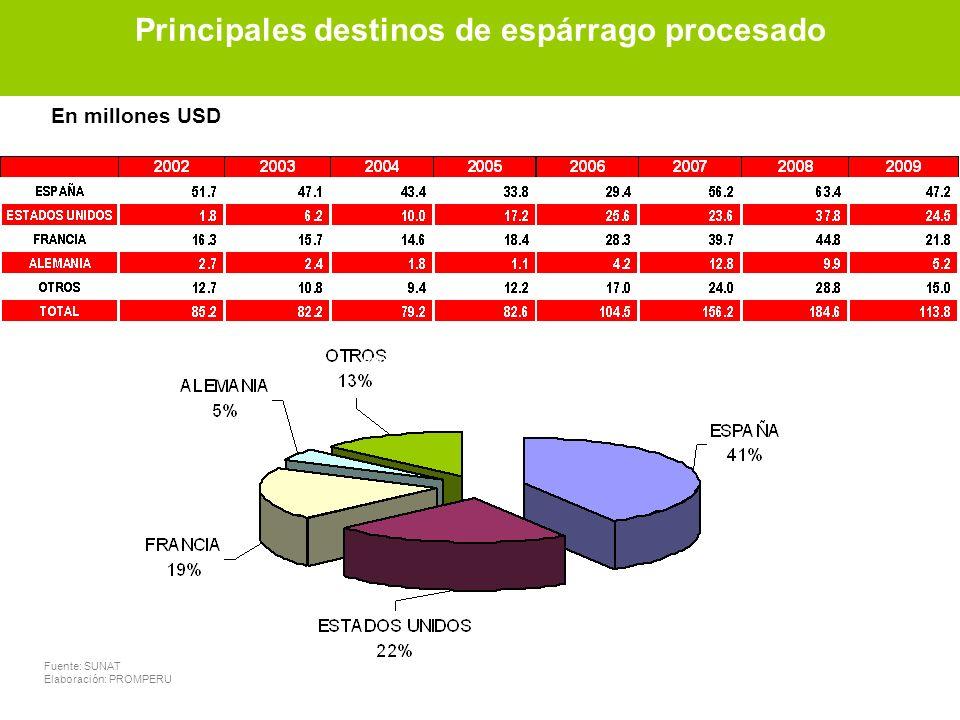 Principales destinos de espárrago procesado