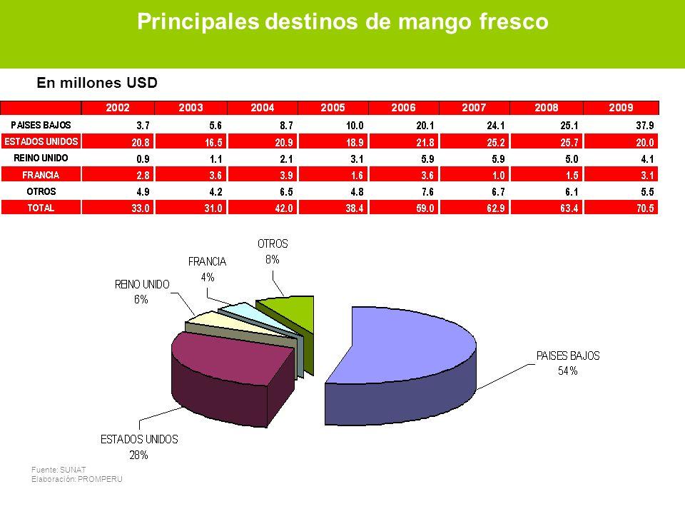 Principales destinos de mango fresco