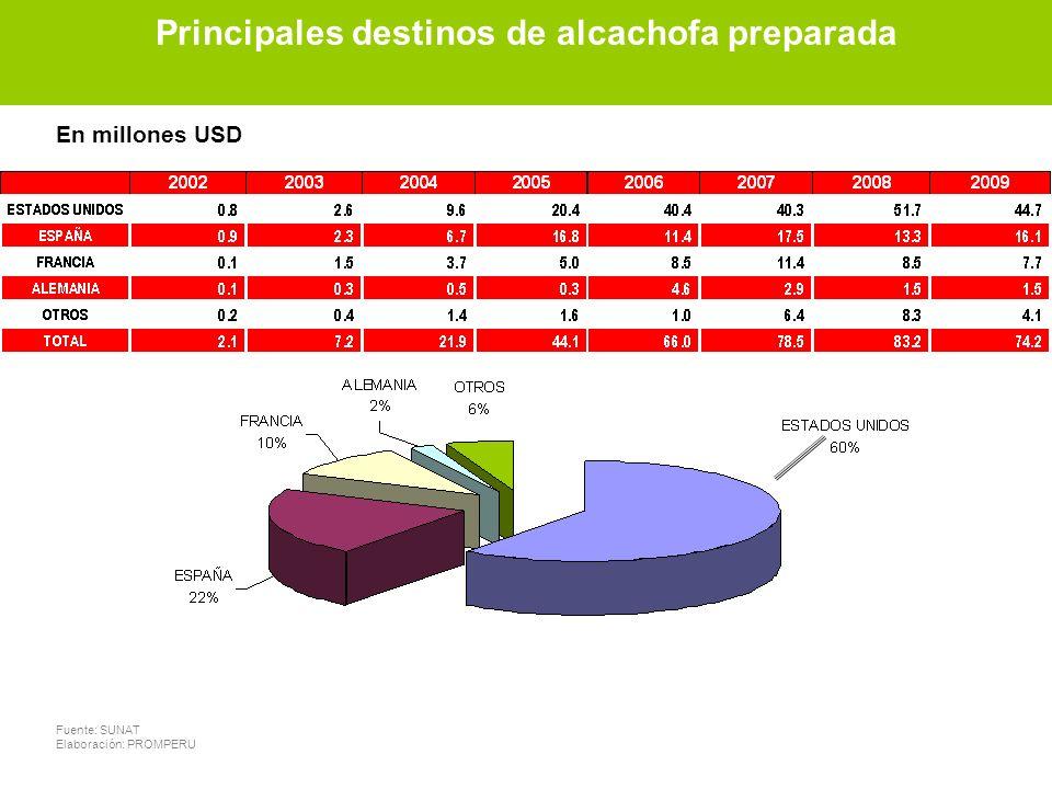 Principales destinos de alcachofa preparada