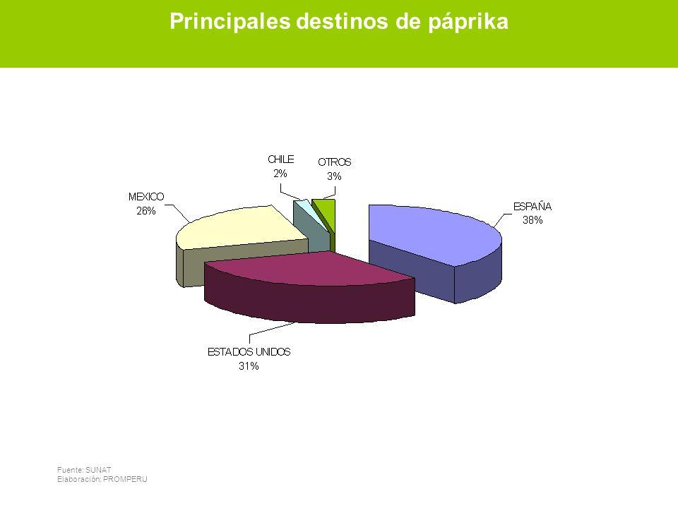 Principales destinos de páprika Principales destinos de páprika