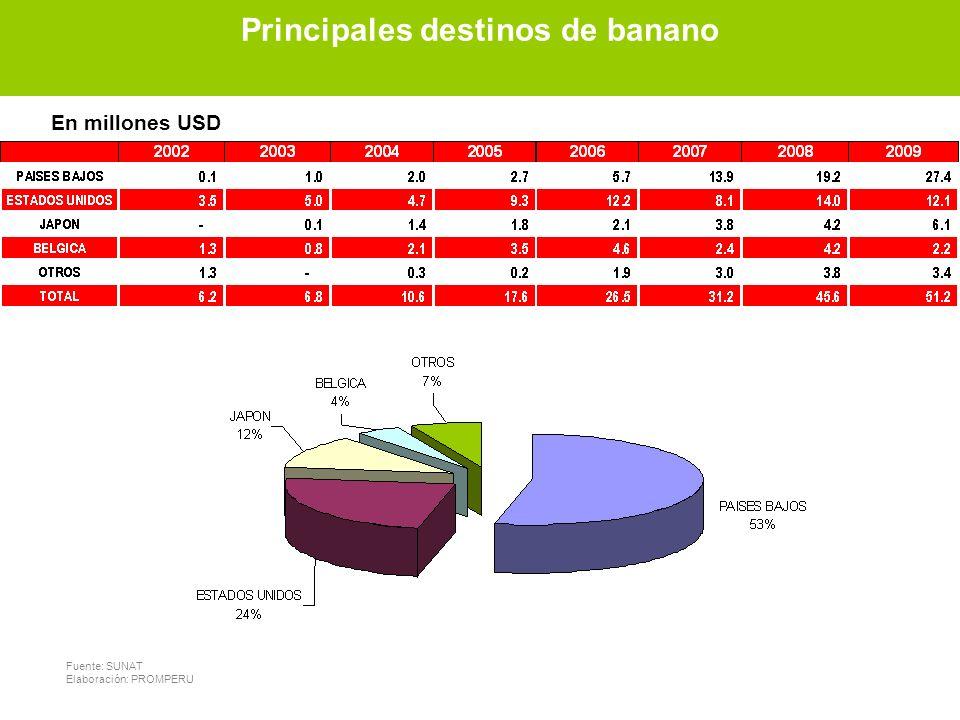 Principales destinos de banano Principales destinos de banano