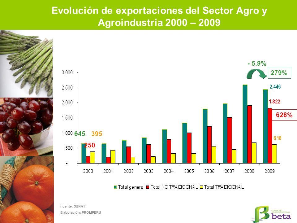 Evolución de exportaciones del Sector Agro y Agroindustria 2000 – 2009