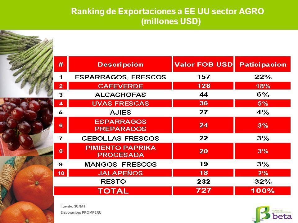 Ranking de Exportaciones a EE UU sector AGRO (millones USD)