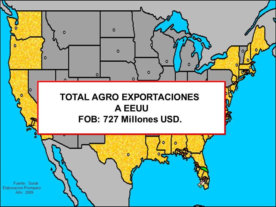 TOTAL AGRO EXPORTACIONES