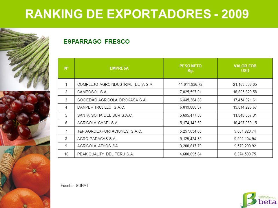 RANKING DE EXPORTADORES - 2009