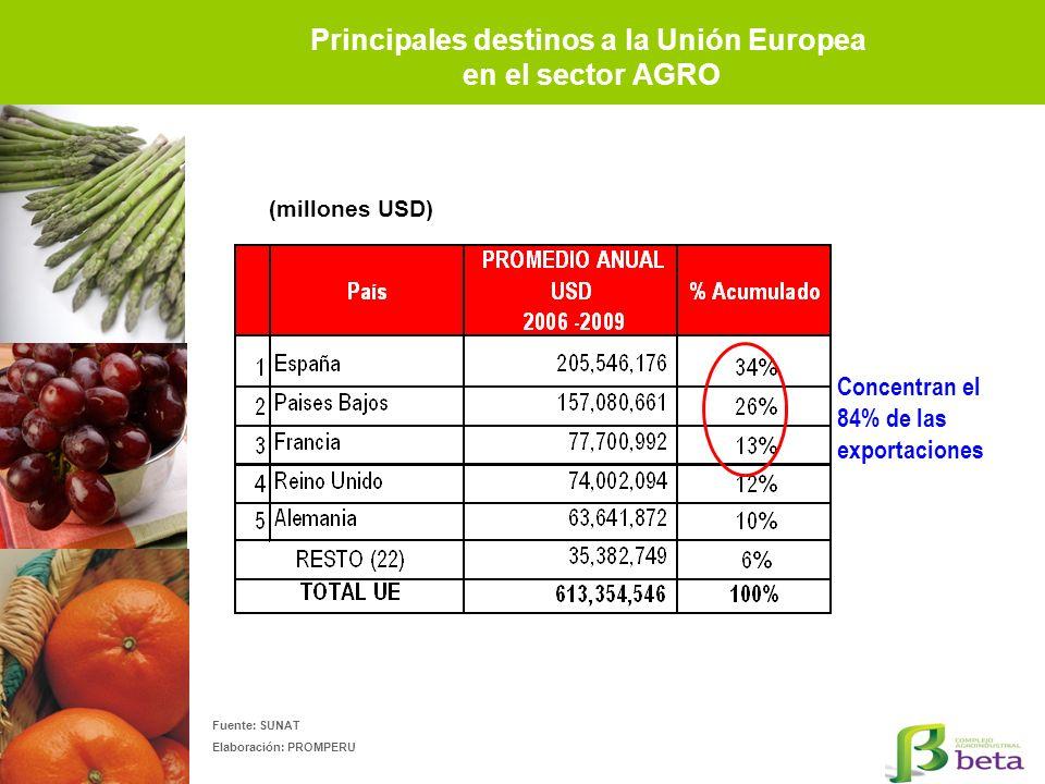 Principales destinos a la Unión Europea en el sector AGRO