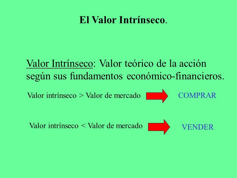 El Valor Intrínseco. Valor Intrínseco: Valor teórico de la acción según sus fundamentos económico-financieros.