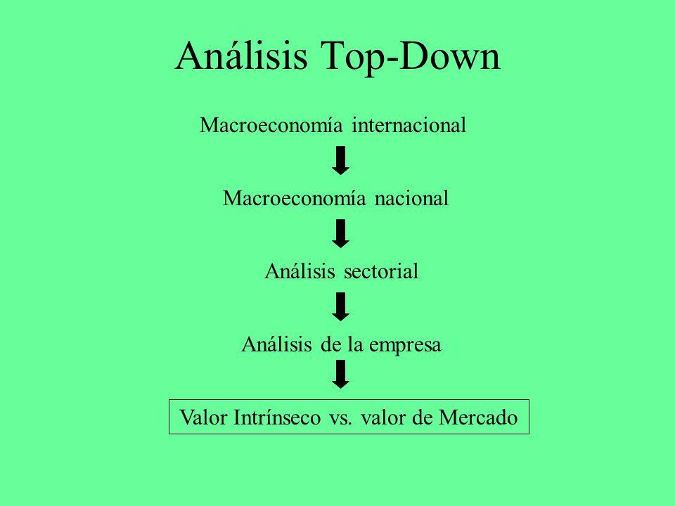 Análisis Top-Down Macroeconomía internacional Macroeconomía nacional