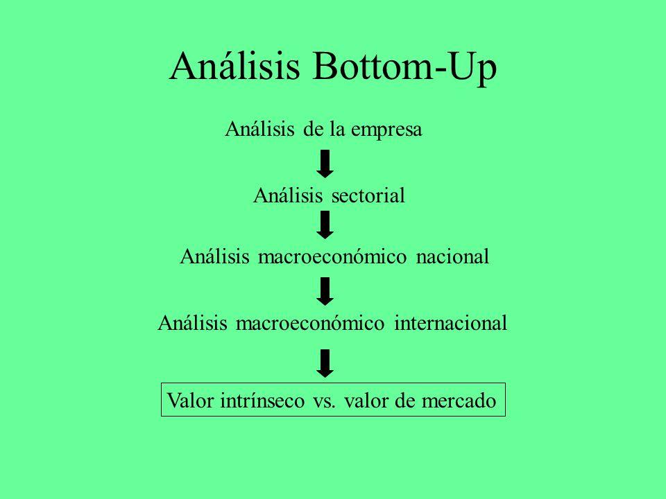 Análisis Bottom-Up Análisis de la empresa Análisis sectorial
