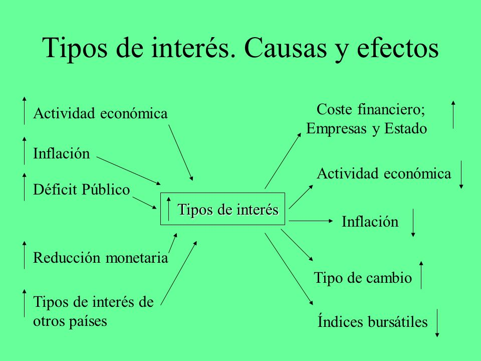 Tipos de interés. Causas y efectos