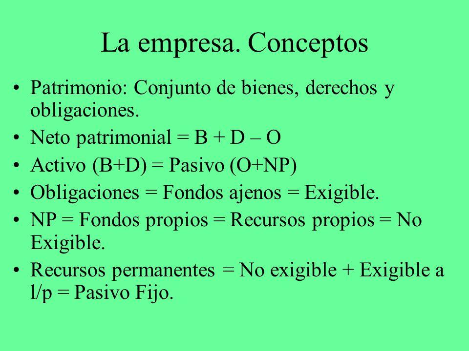 La empresa. ConceptosPatrimonio: Conjunto de bienes, derechos y obligaciones. Neto patrimonial = B + D – O.