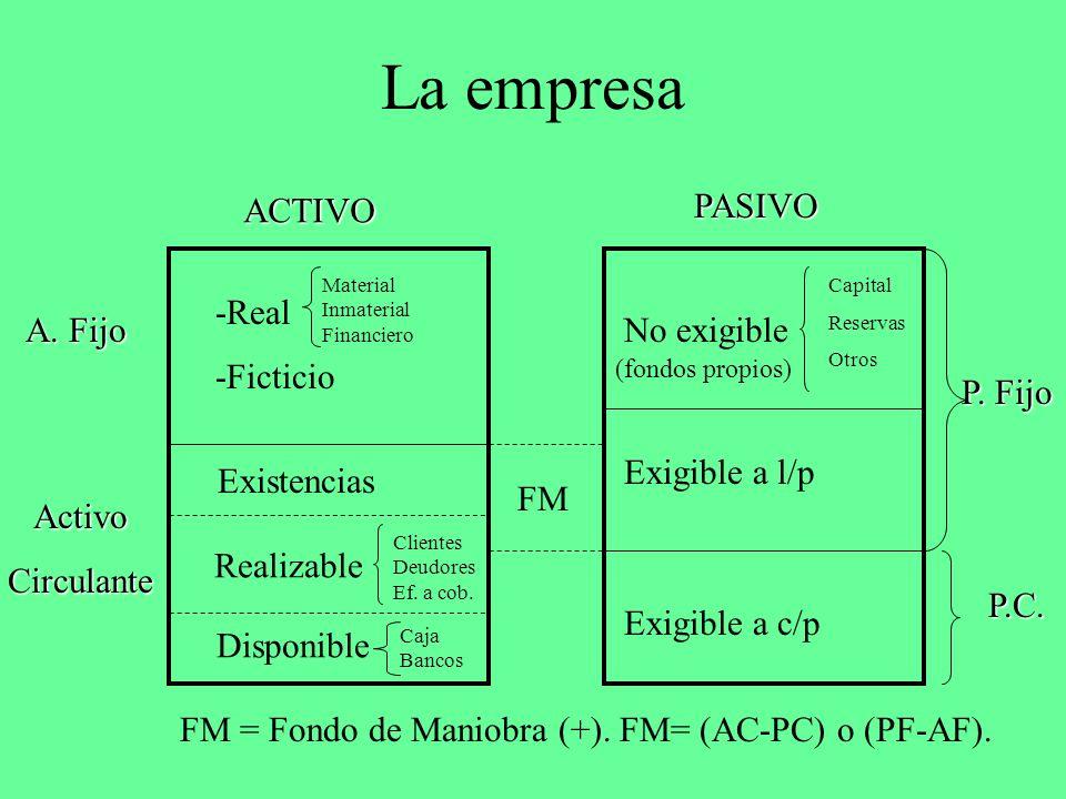 La empresa ACTIVO PASIVO -Real -Ficticio A. Fijo No exigible P. Fijo
