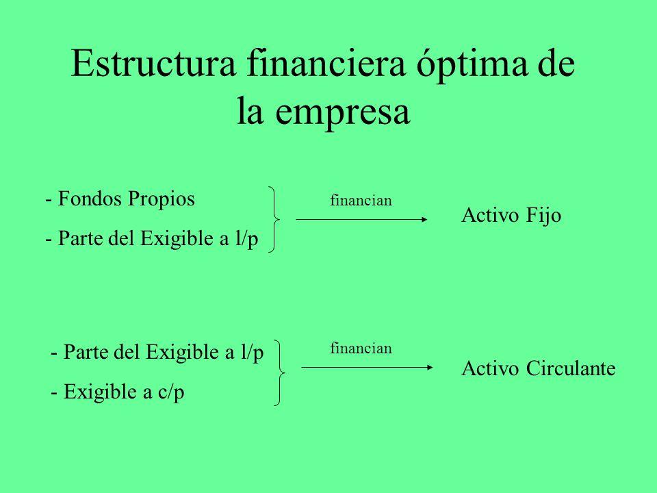Estructura financiera óptima de la empresa