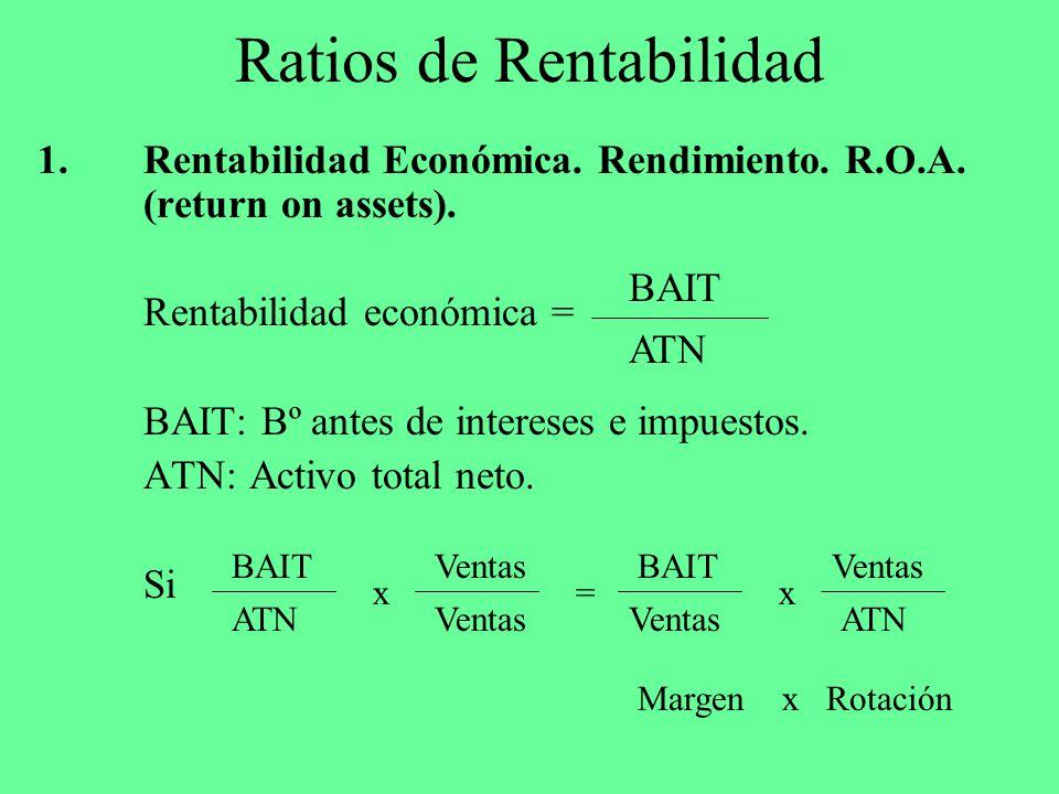 Ratios de Rentabilidad