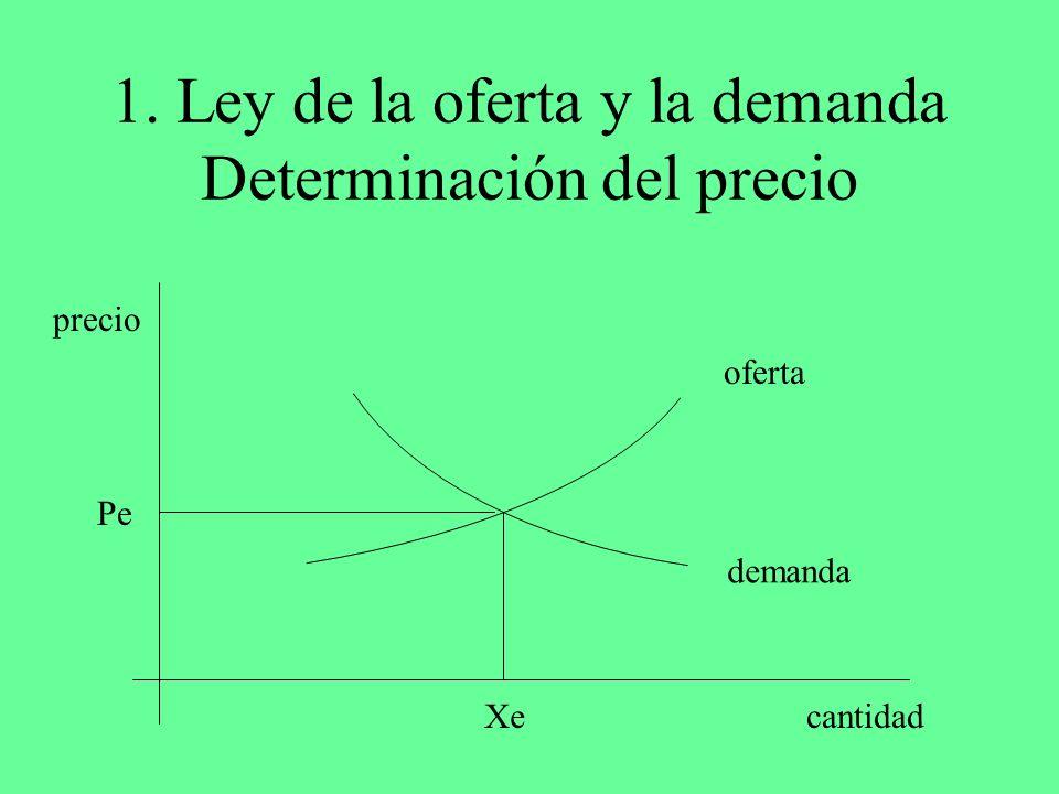 1. Ley de la oferta y la demanda Determinación del precio