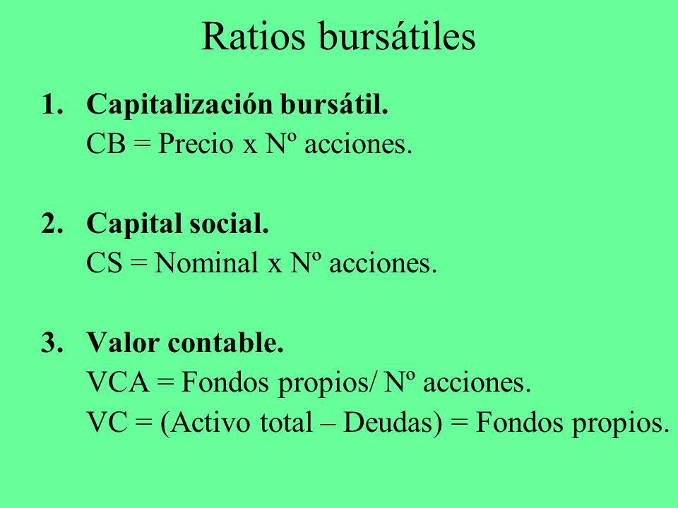 Ratios bursátiles Capitalización bursátil. CB = Precio x Nº acciones.
