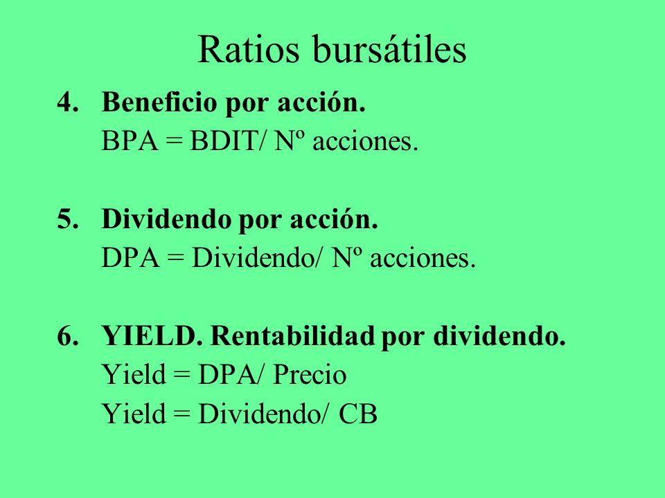 Ratios bursátiles Beneficio por acción. BPA = BDIT/ Nº acciones.