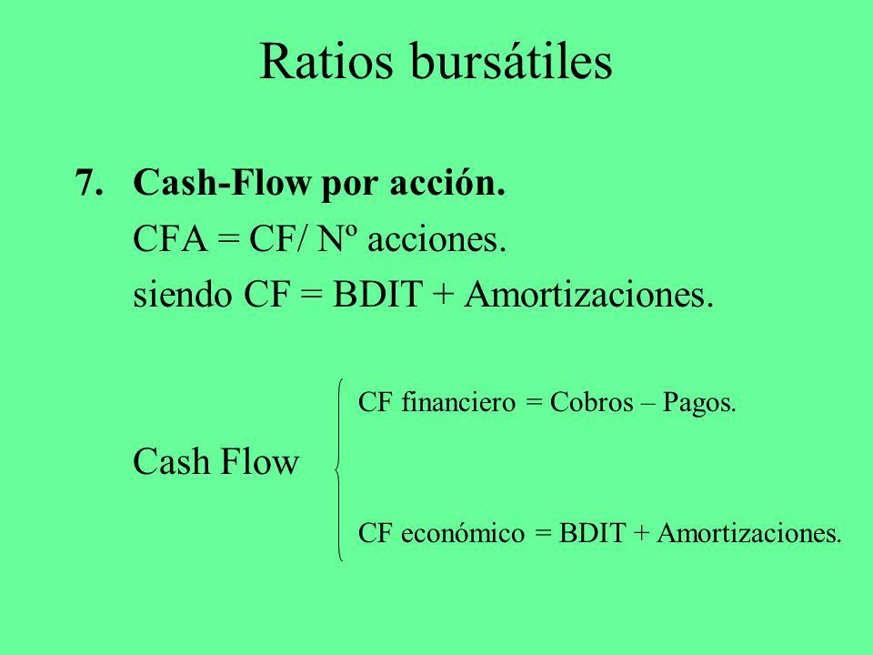 Ratios bursátiles Cash-Flow por acción. CFA = CF/ Nº acciones.