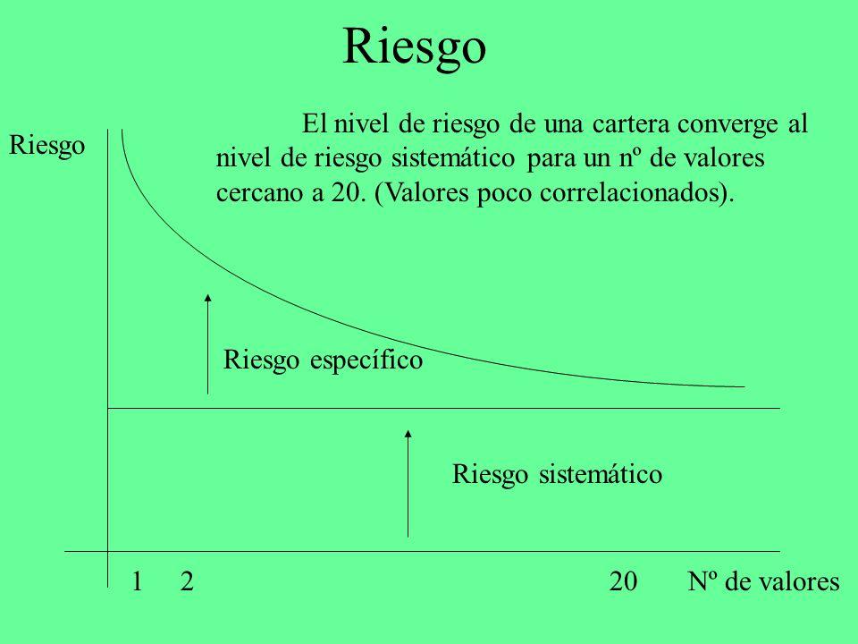 RiesgoEl nivel de riesgo de una cartera converge al nivel de riesgo sistemático para un nº de valores cercano a 20. (Valores poco correlacionados).