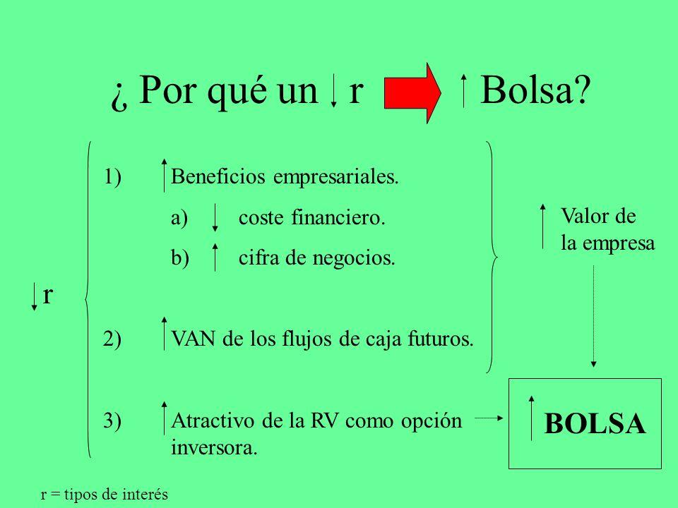 ¿ Por qué un r Bolsa r 1) Beneficios empresariales.