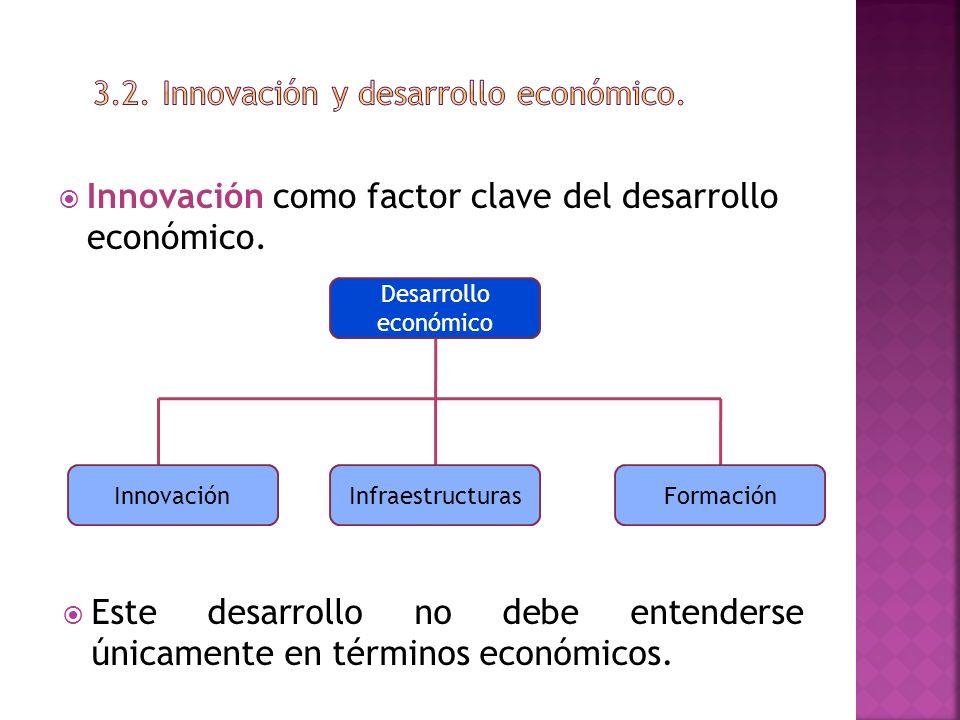 3.2. Innovación y desarrollo económico.