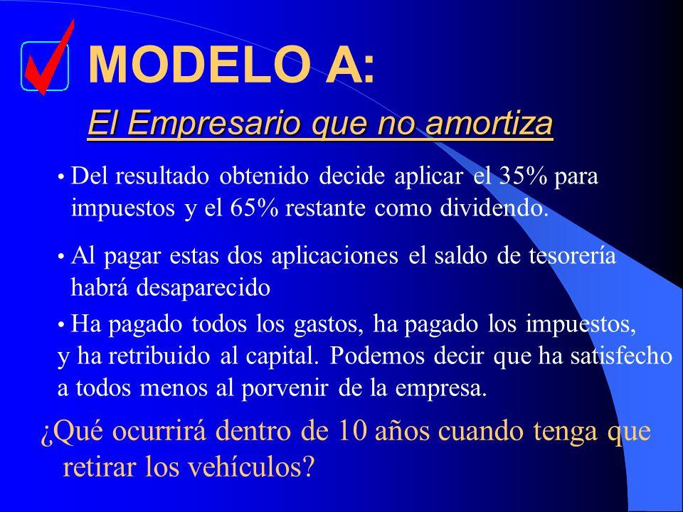 MODELO A: El Empresario que no amortiza
