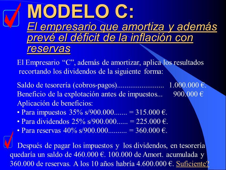 MODELO C: El empresario que amortiza y además prevé el déficit de la inflación con reservas