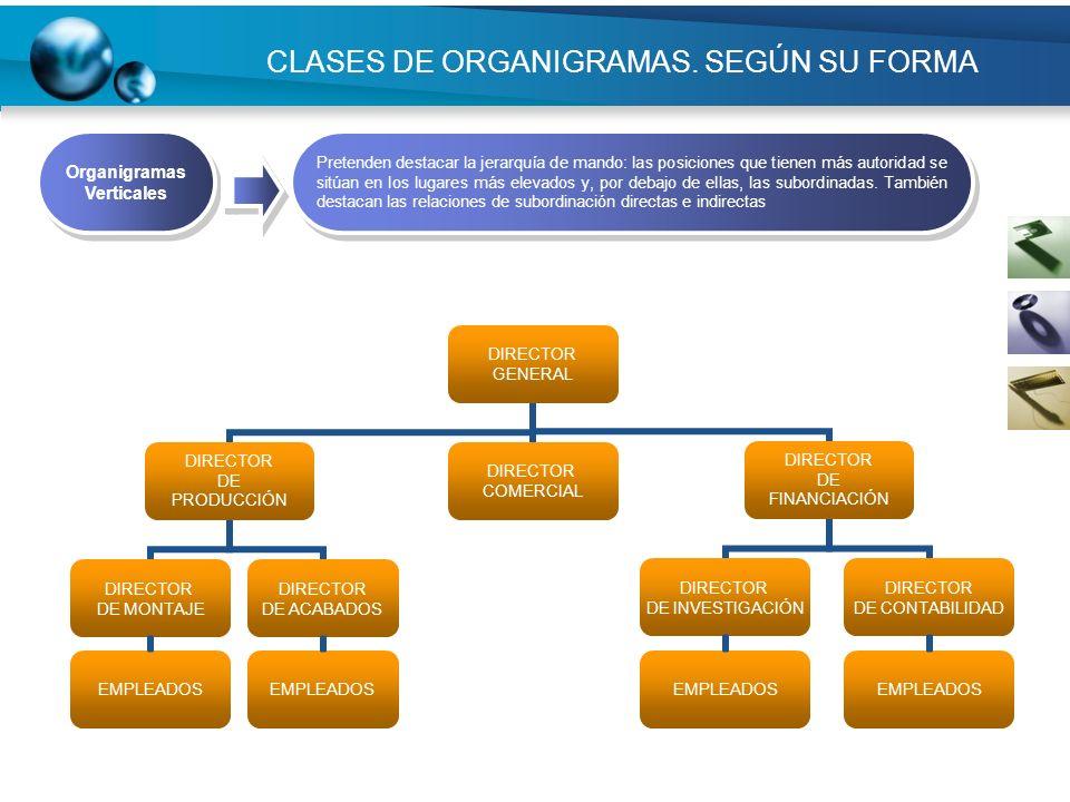 CLASES DE ORGANIGRAMAS. SEGÚN SU FORMA