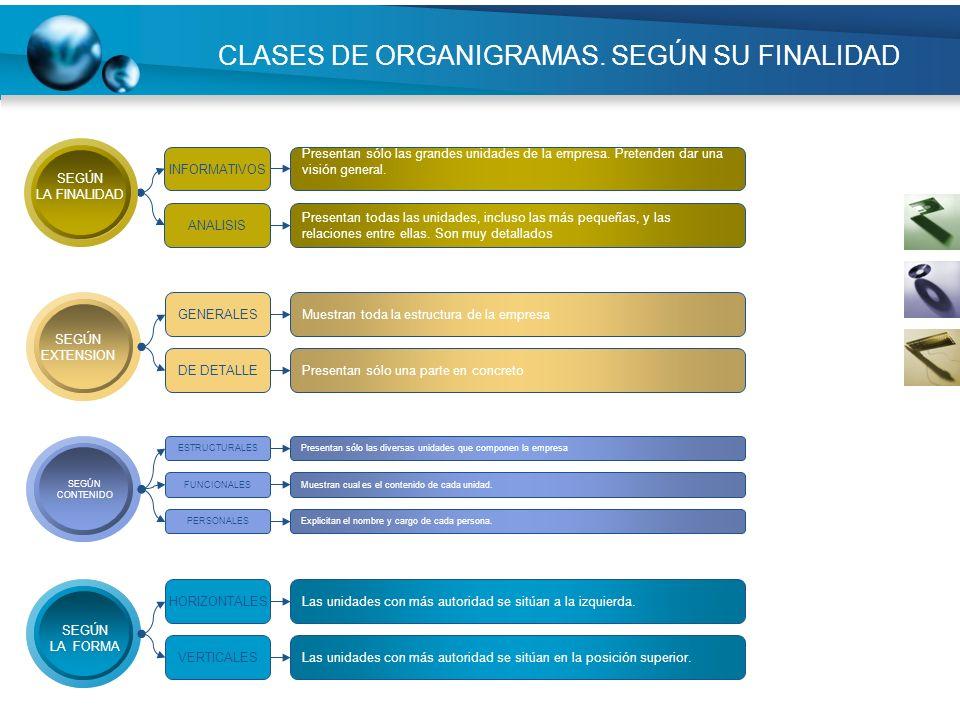 CLASES DE ORGANIGRAMAS. SEGÚN SU FINALIDAD