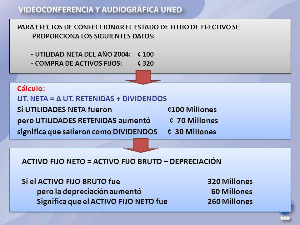 UT. NETA = ∆ UT. RETENIDAS + DIVIDENDOS