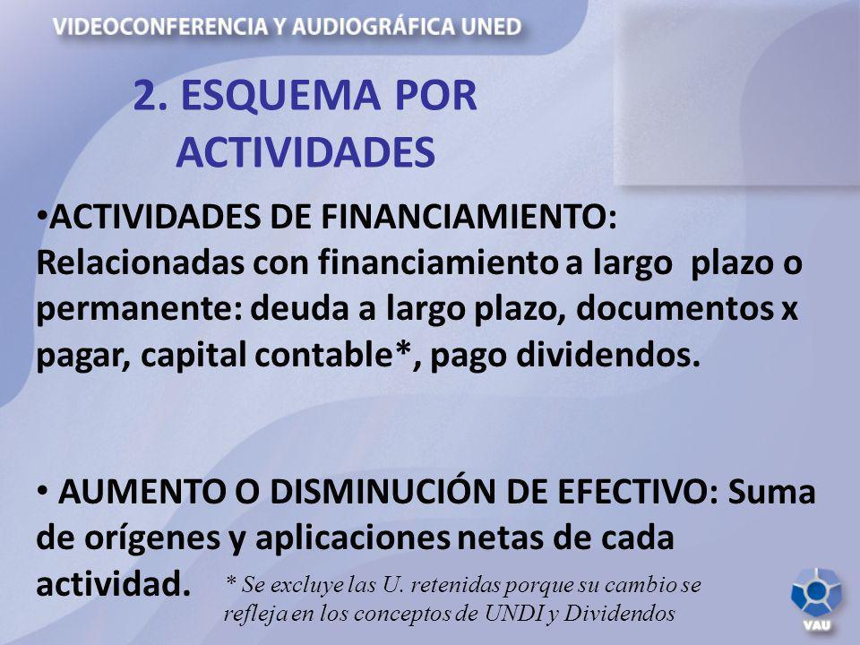 2. ESQUEMA POR ACTIVIDADES