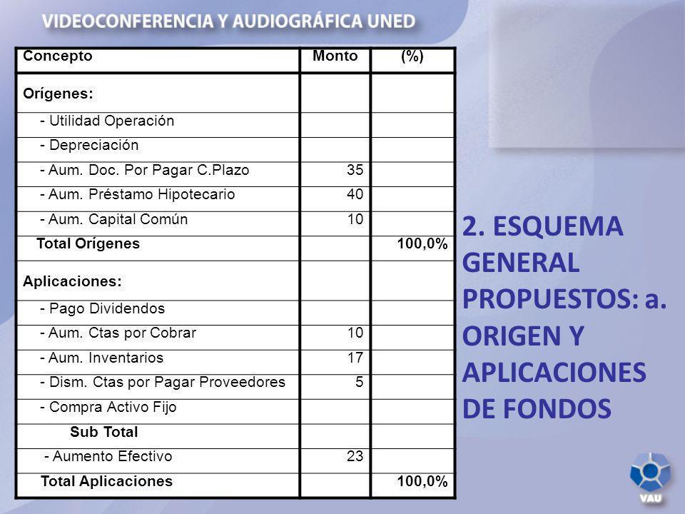 2. ESQUEMA GENERAL PROPUESTOS: a. ORIGEN Y APLICACIONES DE FONDOS