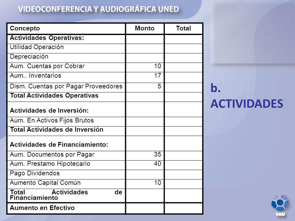b. ACTIVIDADES Concepto Monto Total Actividades Operativas: