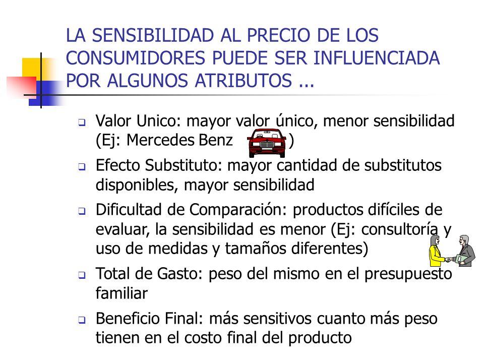 LA SENSIBILIDAD AL PRECIO DE LOS CONSUMIDORES PUEDE SER INFLUENCIADA POR ALGUNOS ATRIBUTOS ...