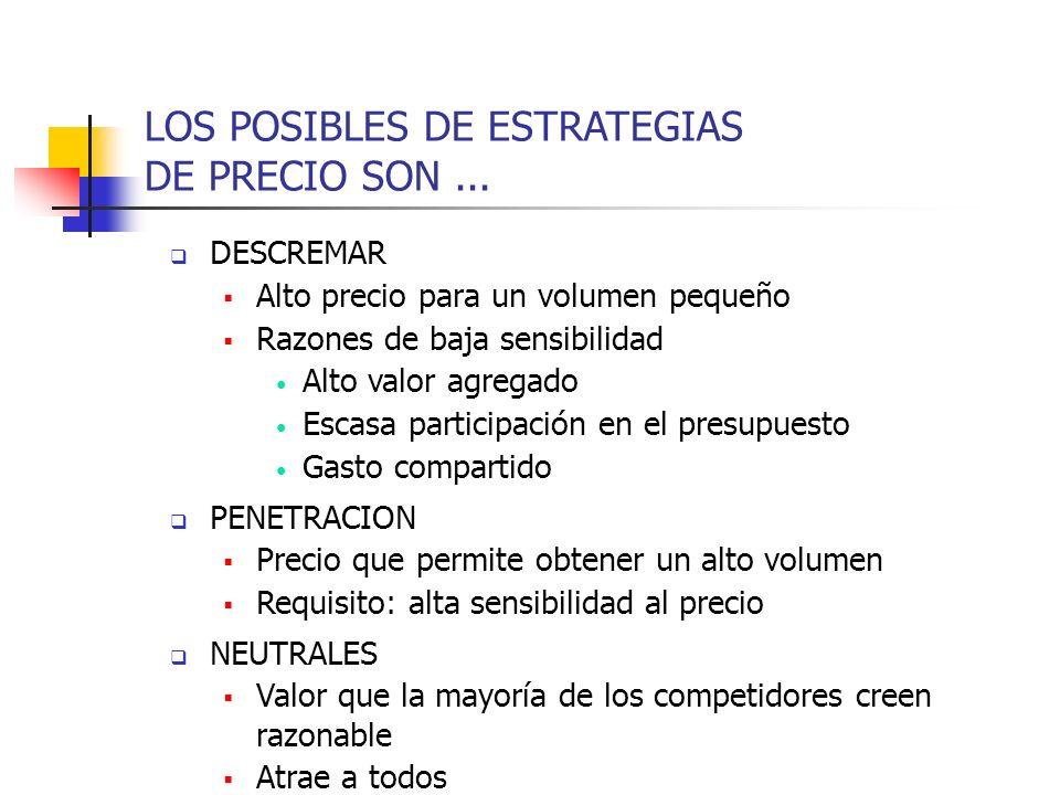 LOS POSIBLES DE ESTRATEGIAS DE PRECIO SON ...