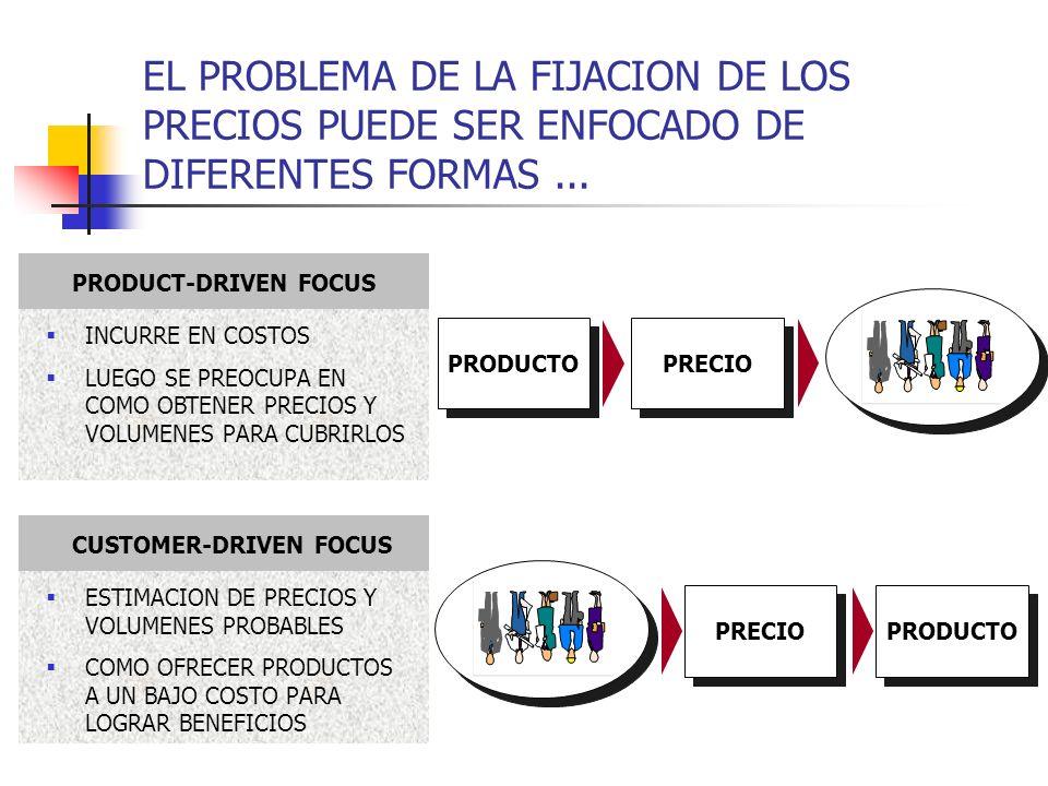 EL PROBLEMA DE LA FIJACION DE LOS PRECIOS PUEDE SER ENFOCADO DE DIFERENTES FORMAS ...