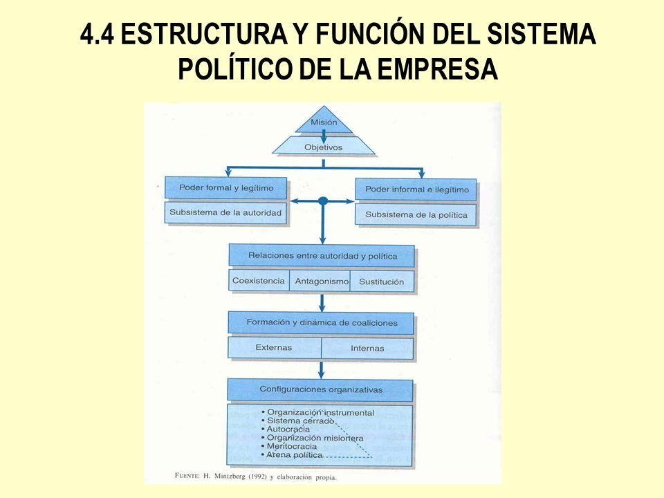 4.4 ESTRUCTURA Y FUNCIÓN DEL SISTEMA POLÍTICO DE LA EMPRESA