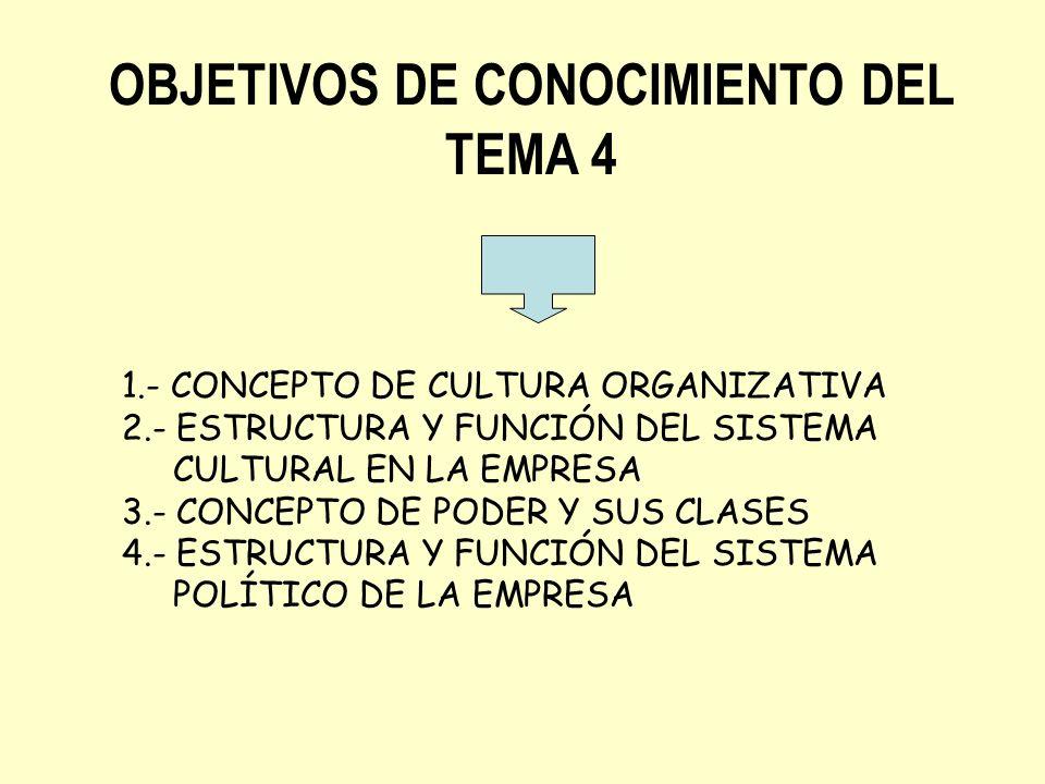 OBJETIVOS DE CONOCIMIENTO DEL TEMA 4