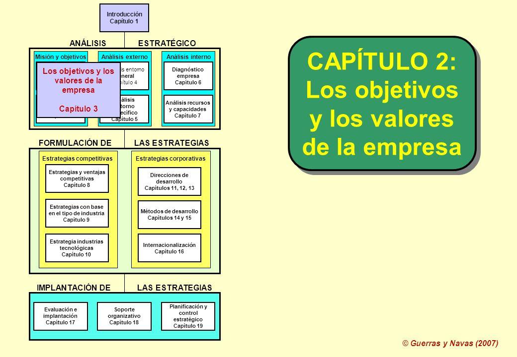 CAPÍTULO 2: Los objetivos y los valores de la empresa